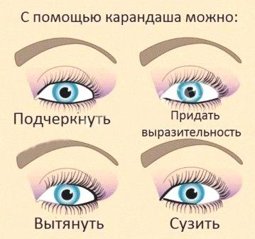 Декоративная косметика в Молдове для глаз