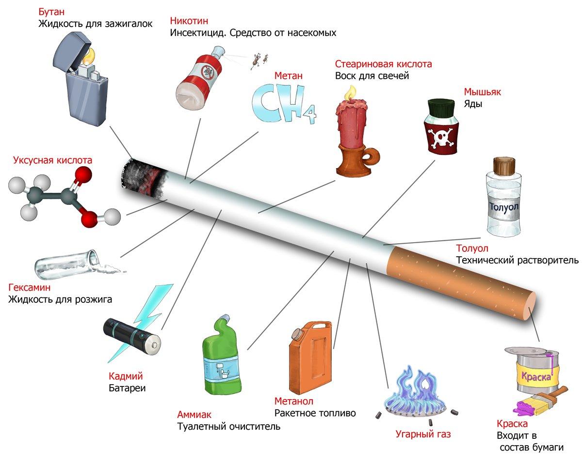 Вред курения - Как бросить курить?