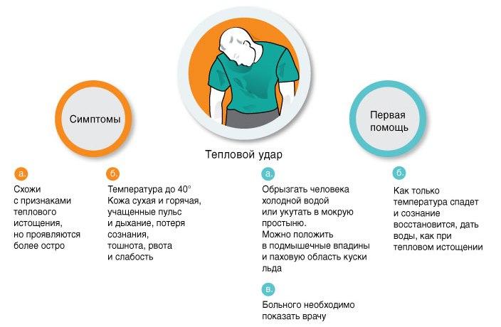 Симптомы солнечного удара у беременных 71