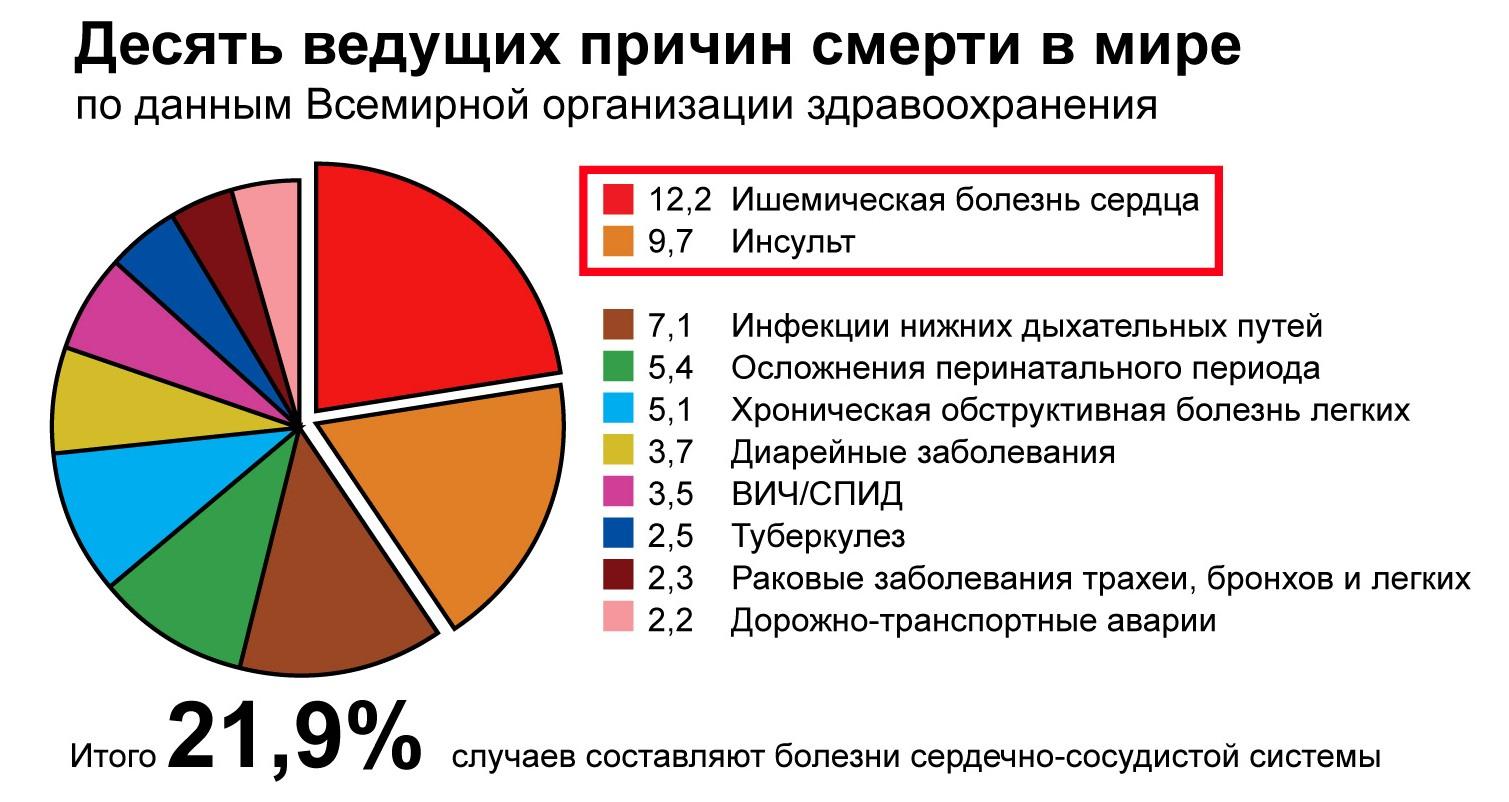 Сердечно-сосудистые заболевания - Статистика