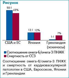 Таблица употребления Омеги-3