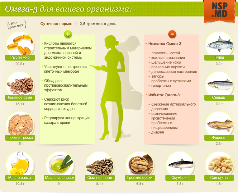 Дозировка Омега 3 для беременных