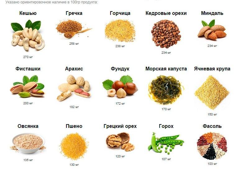 Продукты питания богатые магнием