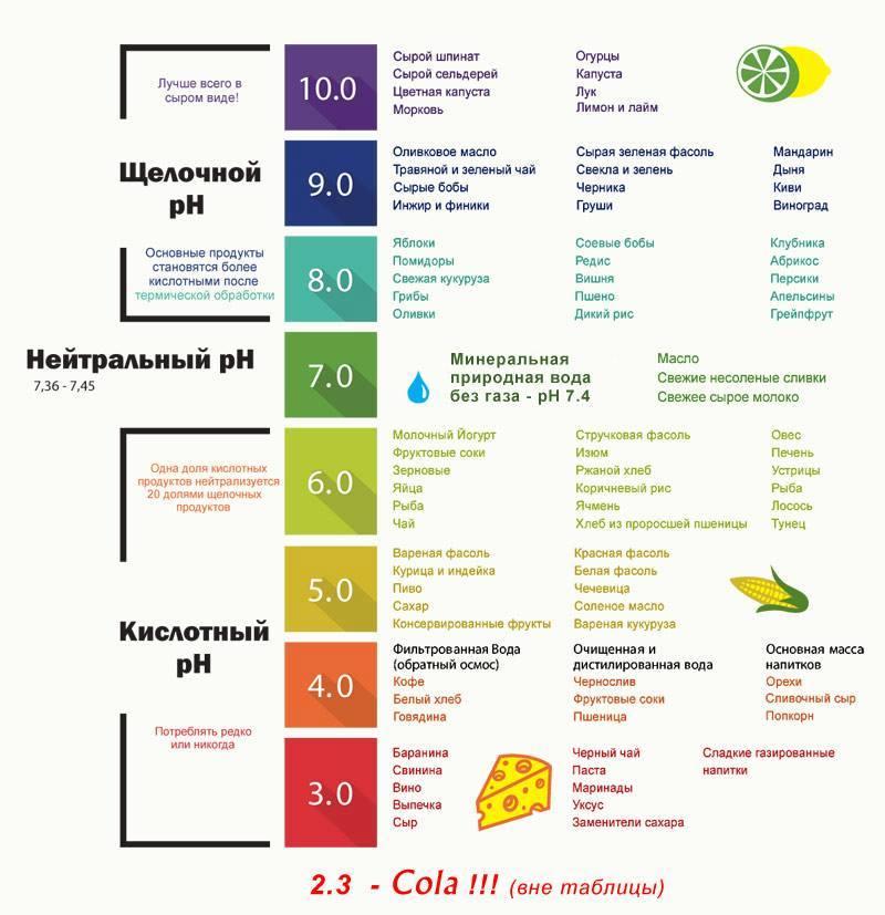Схема PH баланса