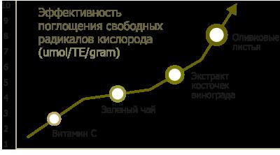 Экстракт листьев Оливы в Молдове купить NSP